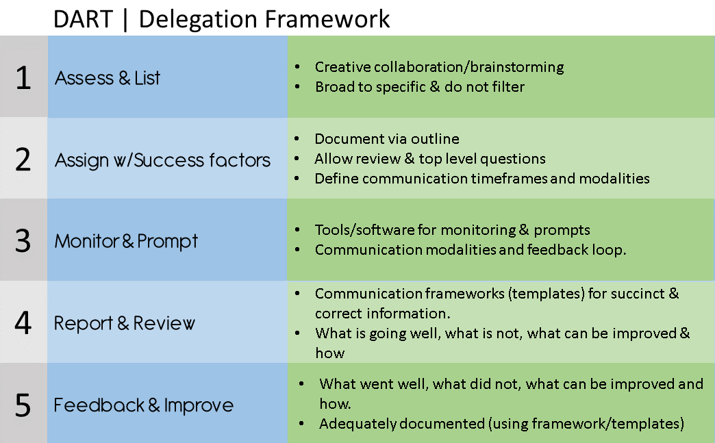 evaluation of effective delegation skills from a manager leader perspective Here are the 10 key questions to ask yourself when evaluating how well you  manage people  managers who effectively delegate work to others get more  done – in  for any manager to get a 360-degree view of his company, he or she   strong communication, leadership and interpersonal skills are all.