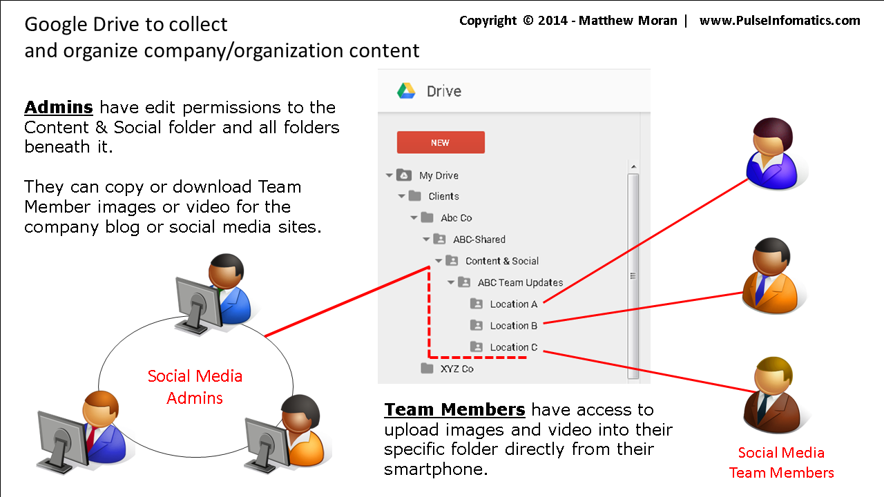 use Google Drive to organize social media content