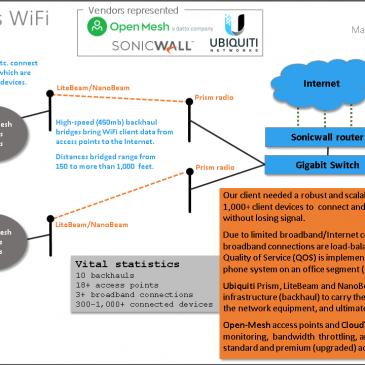 Campus Mesh WiFi using Sonicwall, Ubiquiti, and Open-Mesh (network integration)