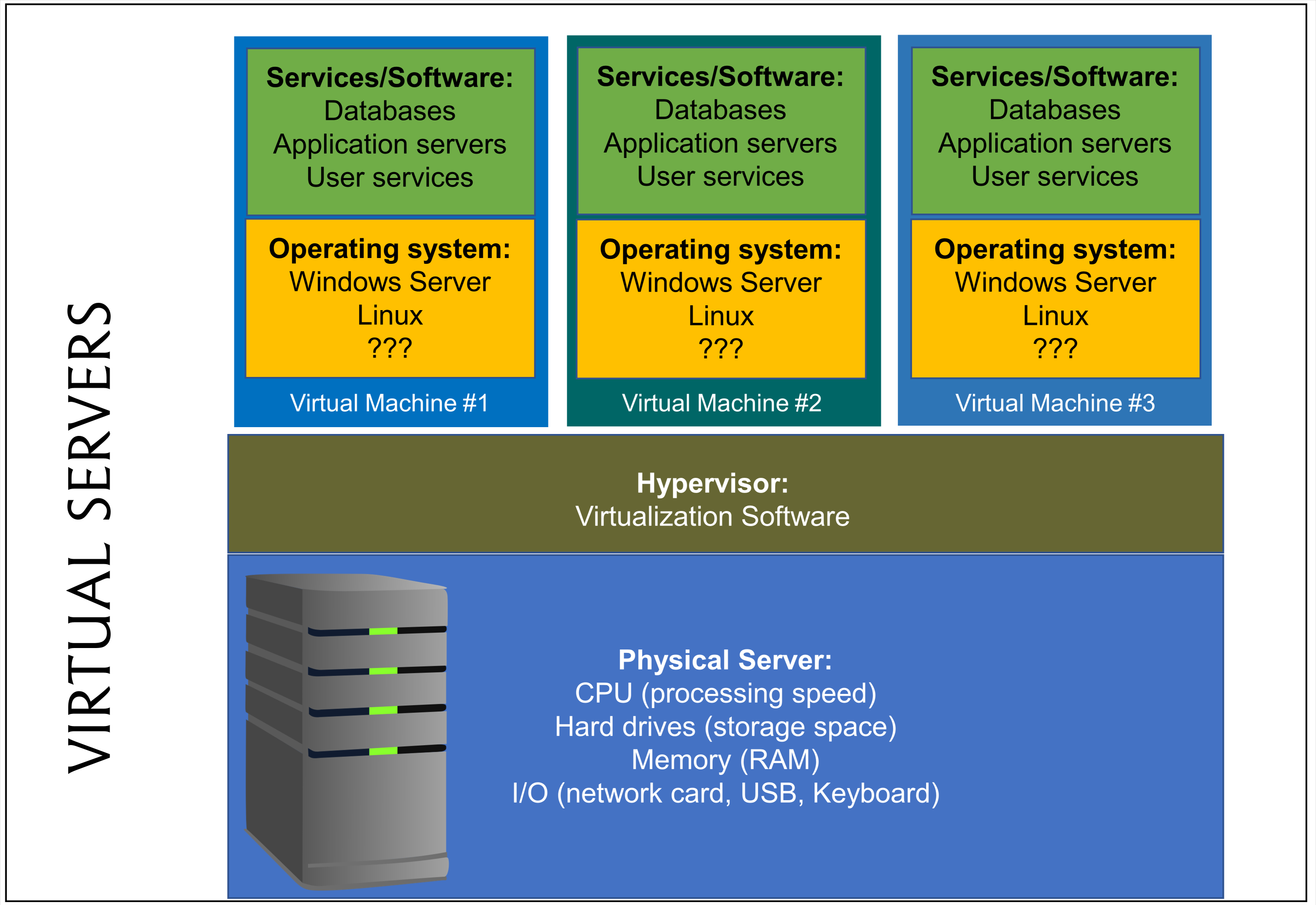 Multiple virtual machines on a a hypervisor