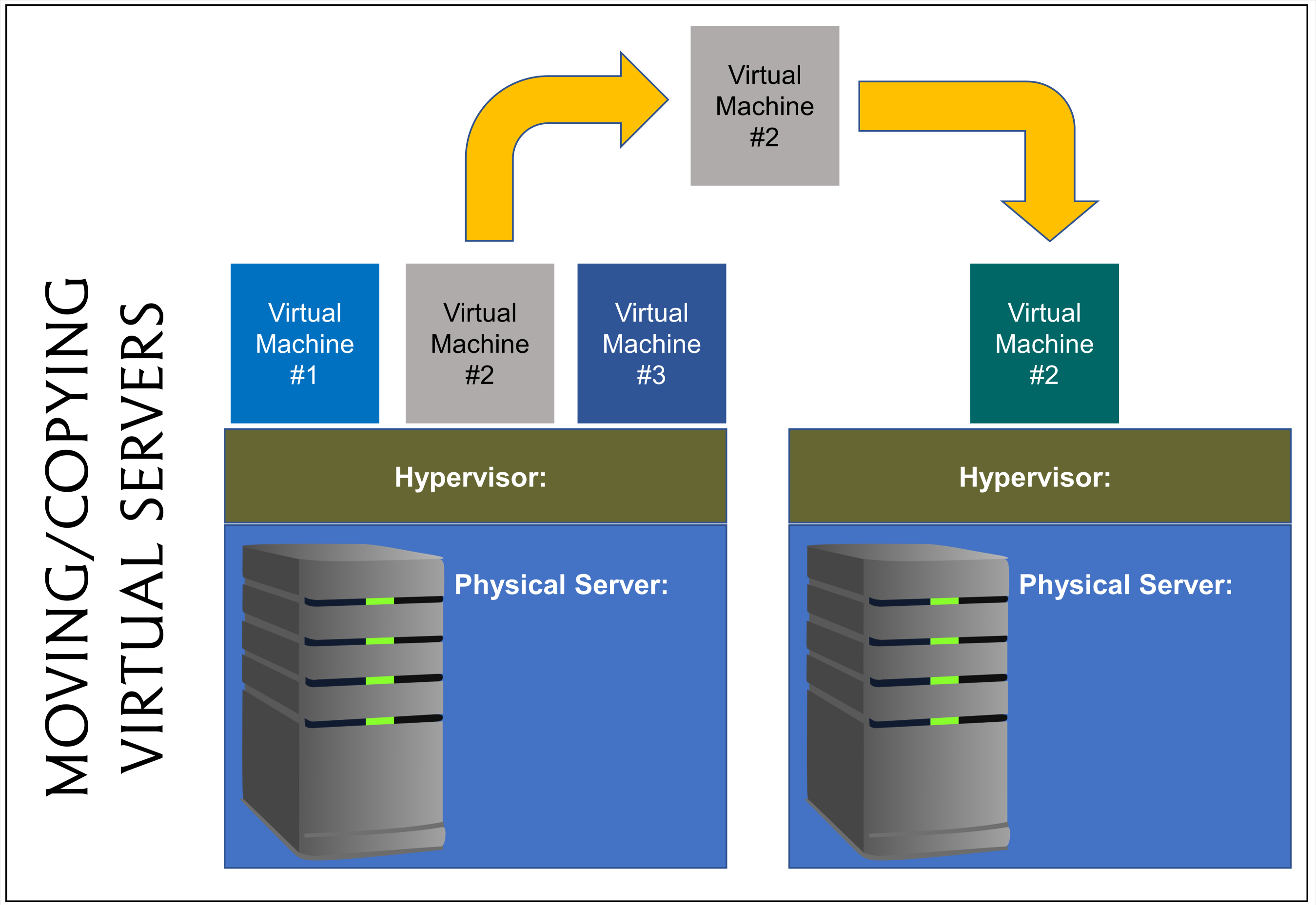 copying a virtual machine from one physical server to another